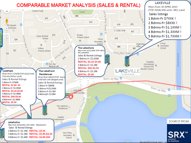 Lakeville comparable mkt analysis