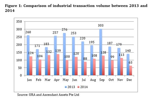 Figure 1 Significant drop in industrial transaction volume