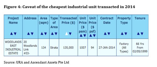 Figure 4 caveat of the cheapest industrial unit transcacted in 2014