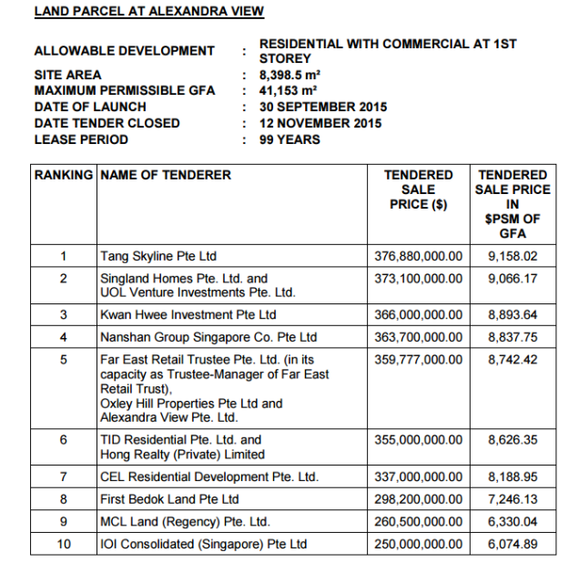 alexandra view tender result