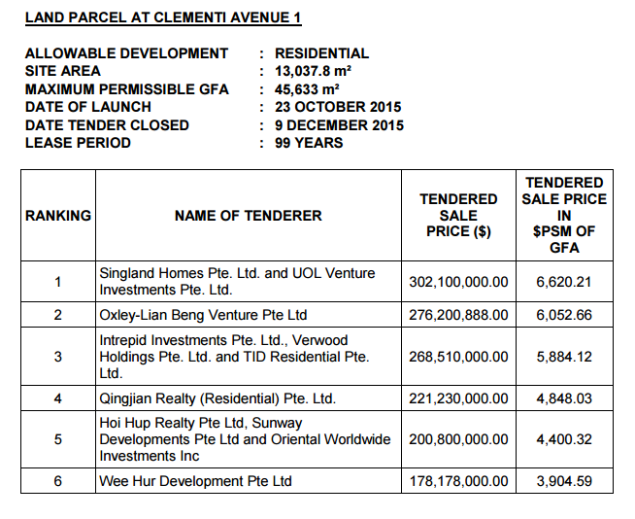 clementi avenue 1 tender result