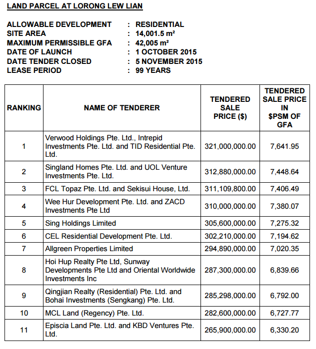 lorong lew lian tender result