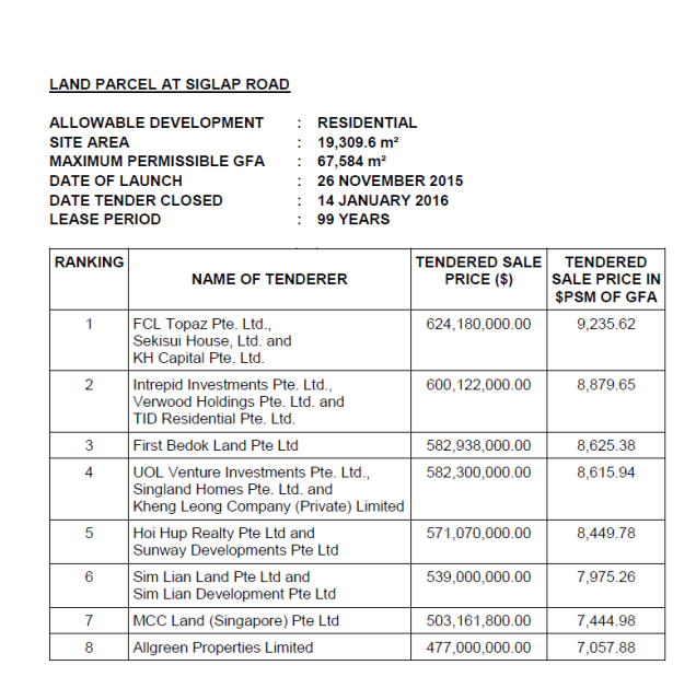 siglap road tender result