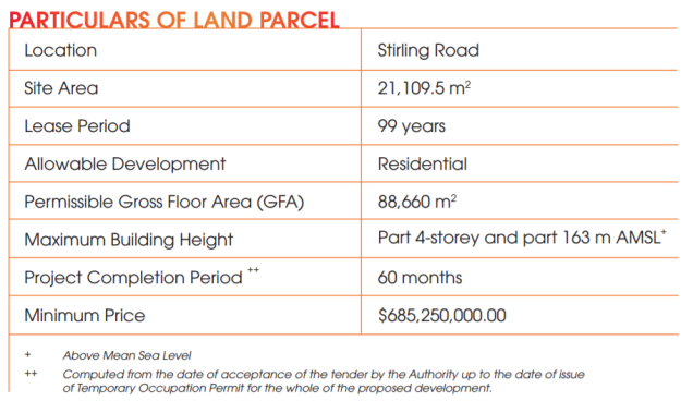 stirling road land particulars